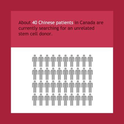 Ethnicity-01-40-patients